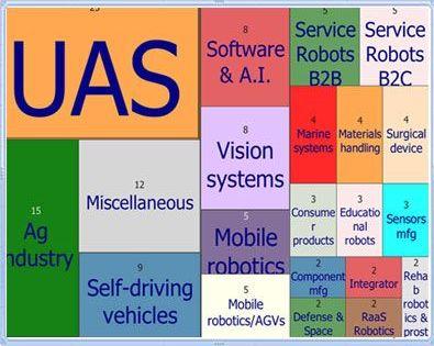 2016 Best Year Funding Robotics Startup Companies | Tempo