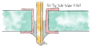 Selective solder - No top side solder