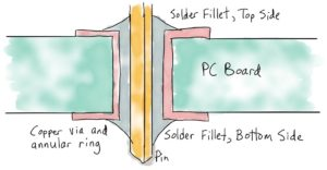 Preheat enables topside fillets with minimum copper dissolution