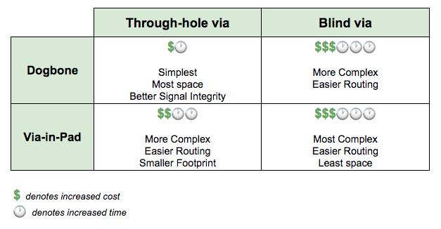Through hole via vs blind via