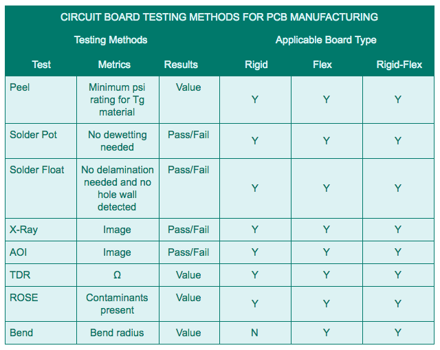 Circuit Board Testing Methods for PCB Manufacturing | Tempo