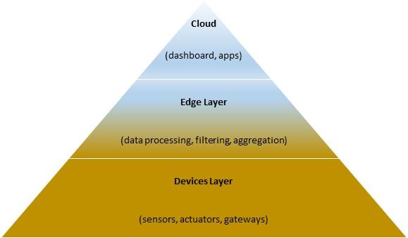 IoT layers