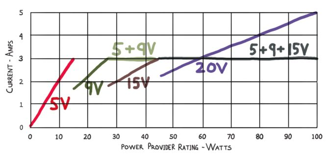 Graph showing USB-C Power Delivery voltage and current settings