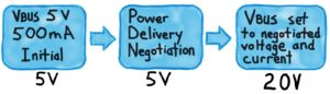 Power Delivery negotiation process