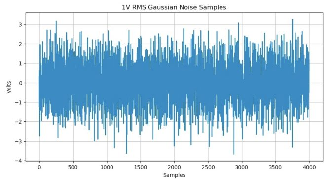 Plot of 4000 samples of Gaussian noise