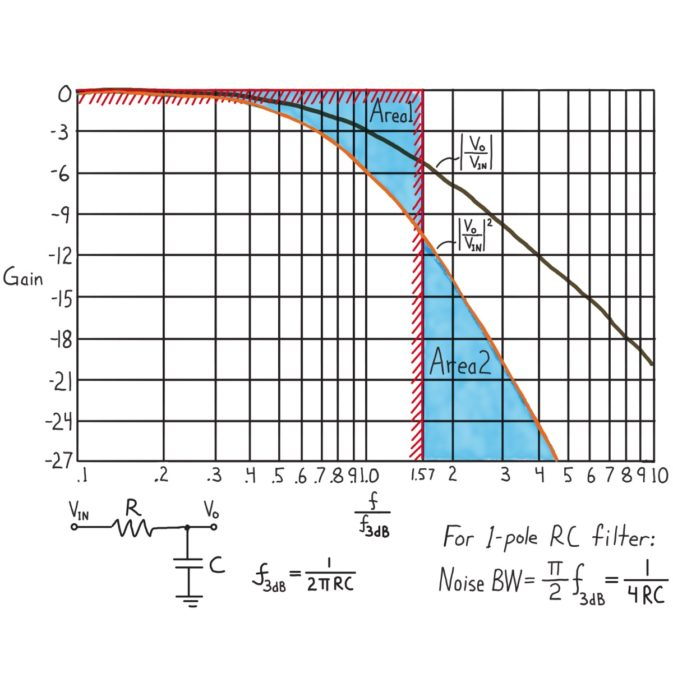 Graph showing calculation of noise bandwidth for 1-pole RC filter