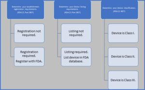 Medical electronic device registration and listing requirements
