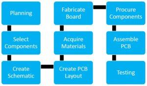 PCB Architecture Paradigm