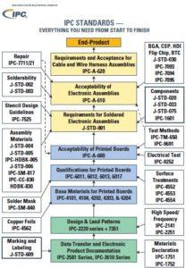 IPC PCB standards