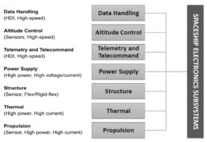 Electronics systems of spaceships