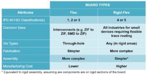 Comparison of Flexible PCB Types