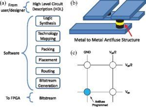 Antifuse technology FPGA implementation