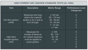 High Current Arc Ignition Standard Tests