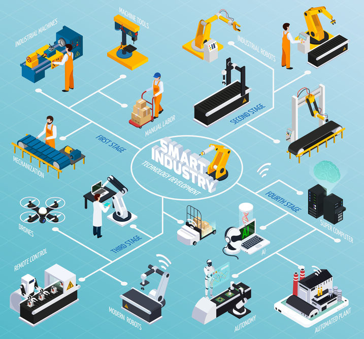 Using data integration to extend industry 4.0