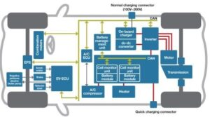 Example of EV subsystems layout