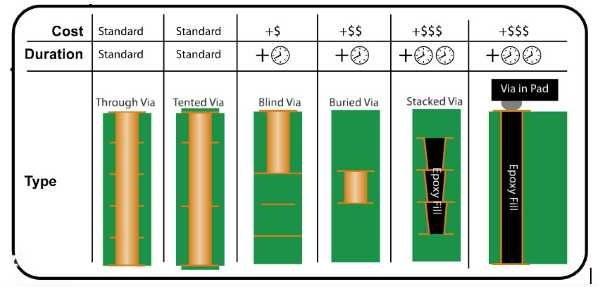 Different options for PCB vias