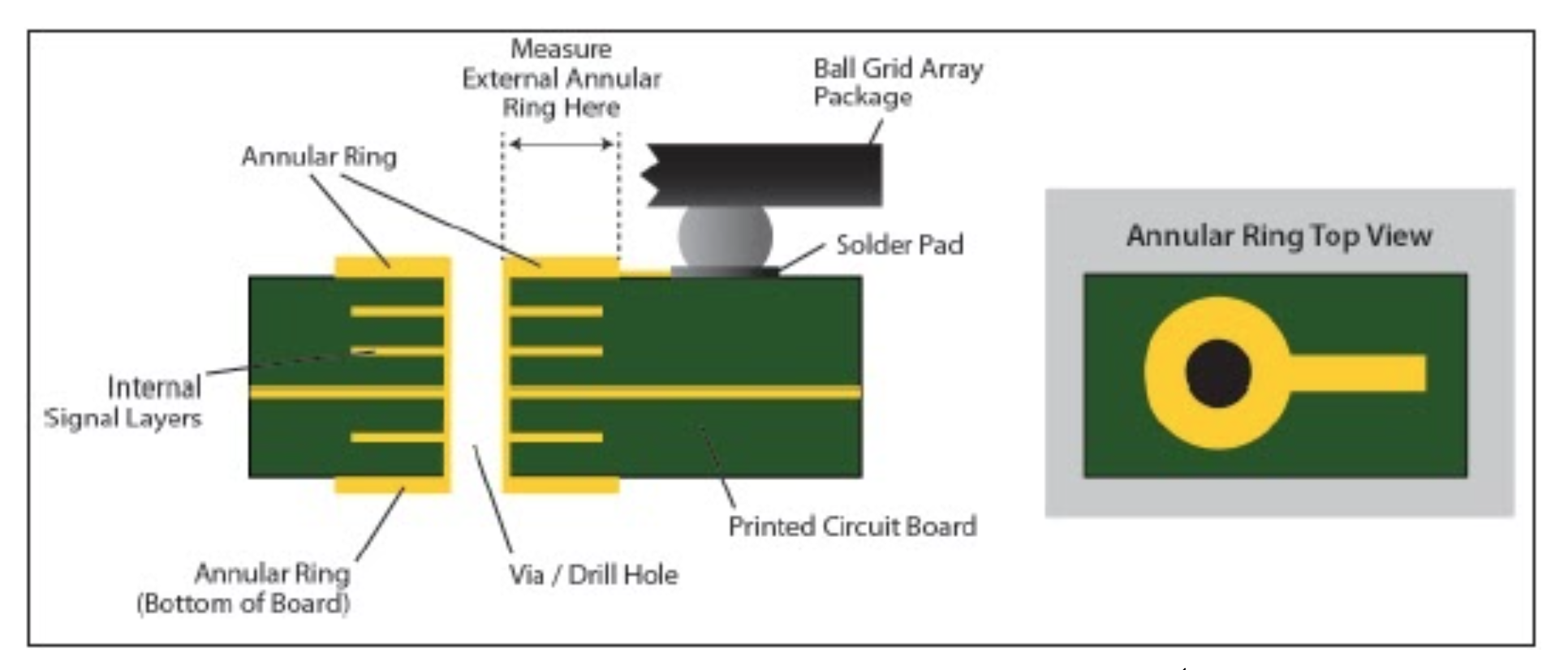 PCB annular ring example