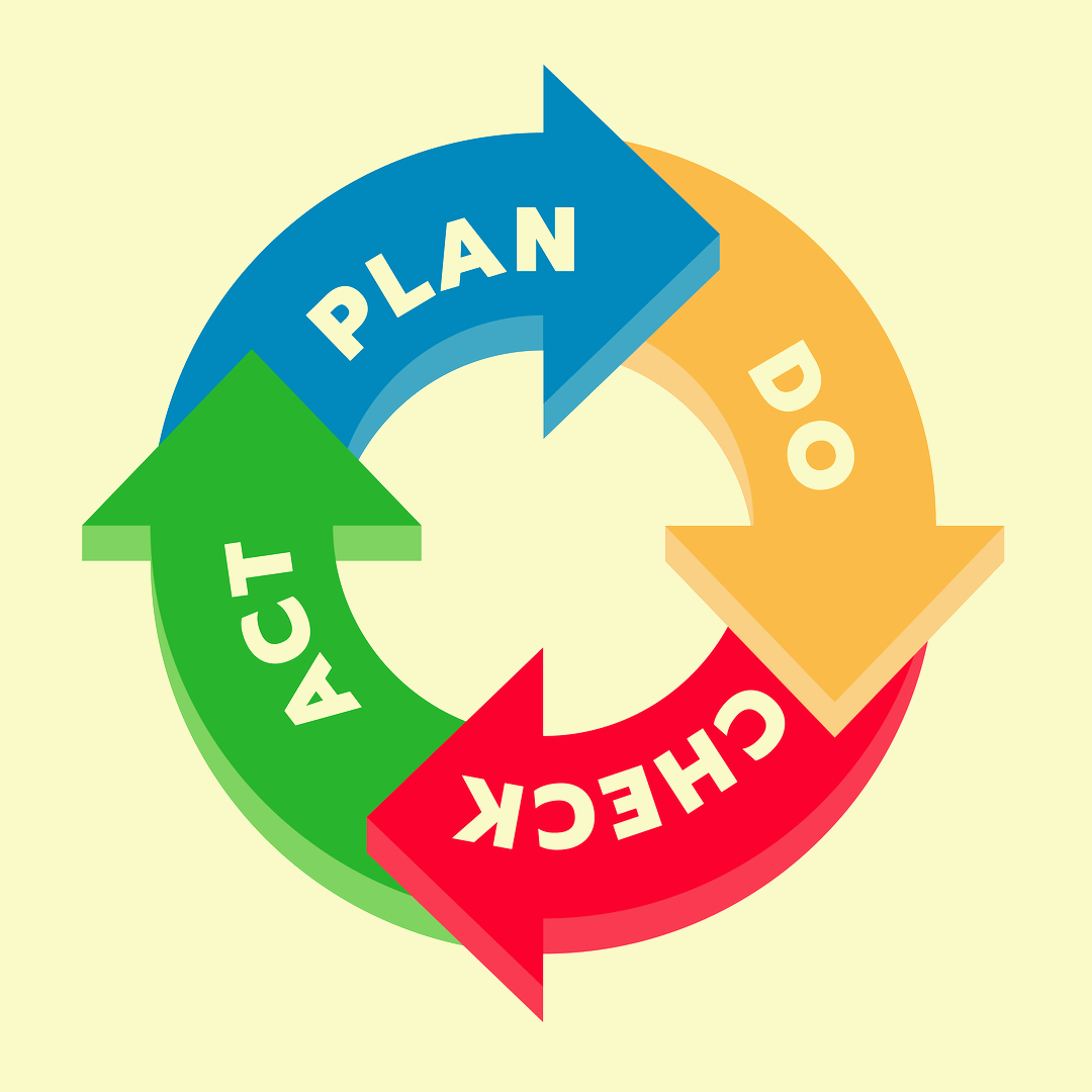 Plan-Check-Act-Do cycle