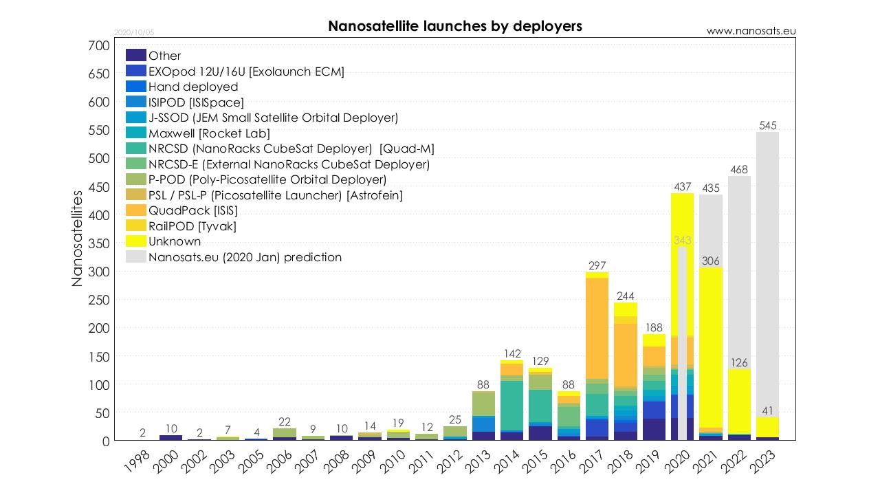Types of CubeSat launchers