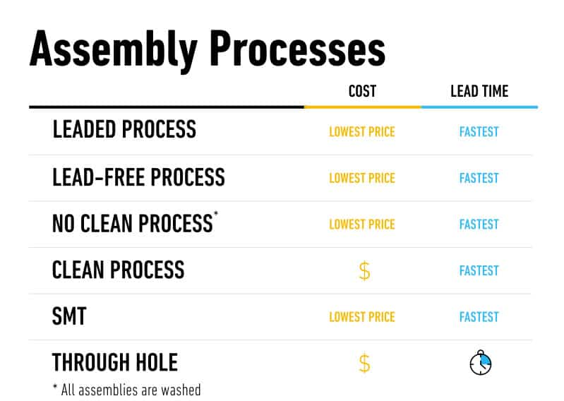Time vs. cost for PCB assembly