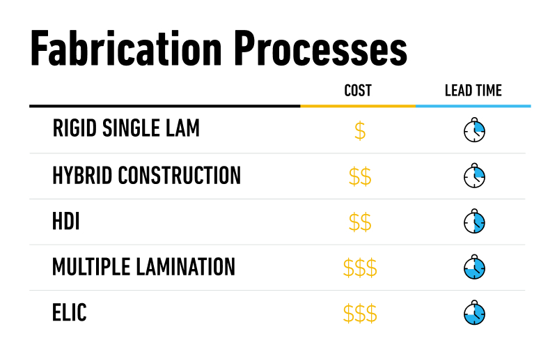 Comparing cost and time variations for types of board fabrication