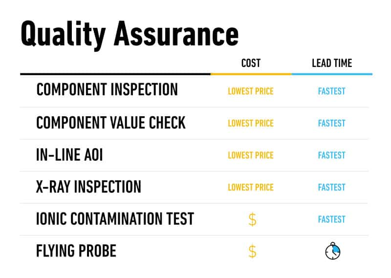 Time vs. cost for PCBA QA tests