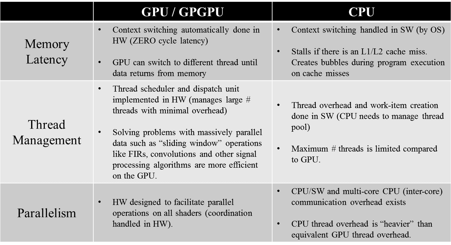 Process structure comparison of CPU and GPU