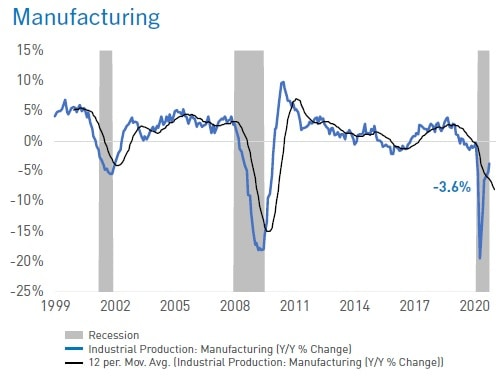 Industrial production changes over the last decade
