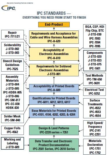 IPC standards listing for PCBA development process