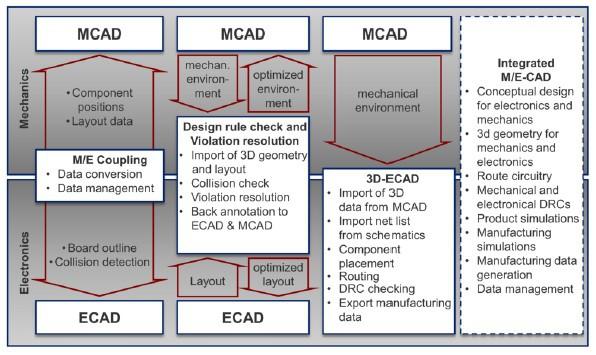 ECAD/MCAD work processes