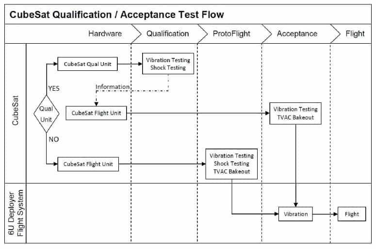 Flowchart of CubeSat Testing