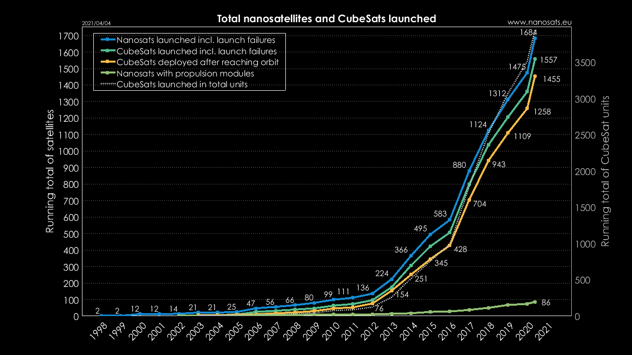 Number of CubeSats launched